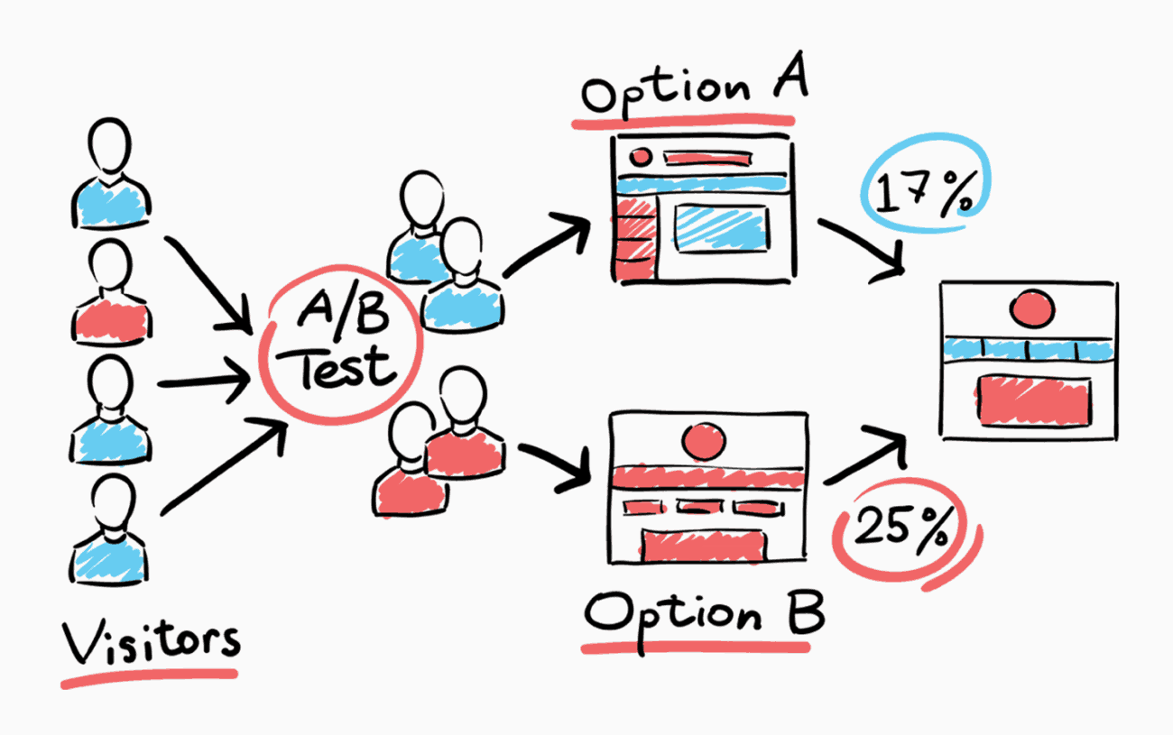 12 A/B Split Testing Mistakes Businesses Make All The Time
